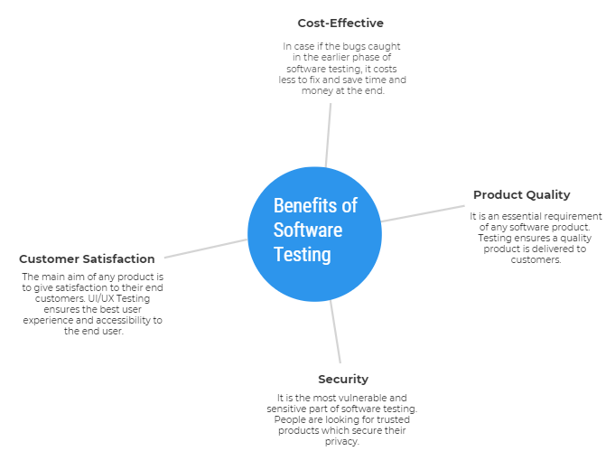 Benefits of Software Testing